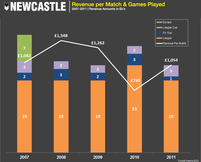 Newcastle - Avg Match Revenue