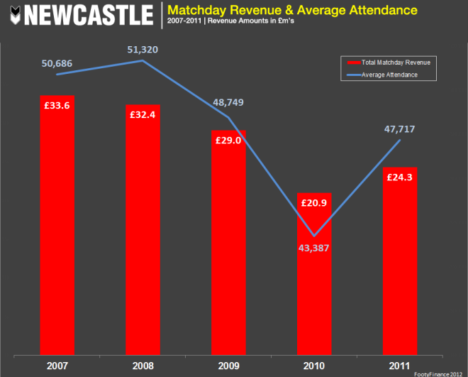Newcastle - Matchday Revenue & Avg Attend