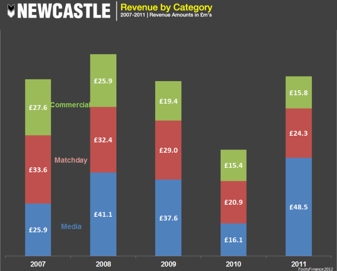 Newcastle - Revenue