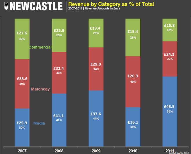 Newcastle - Revenue%Total