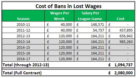 Ban Costs