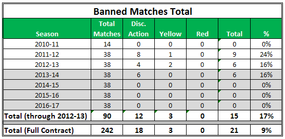 Ban Count