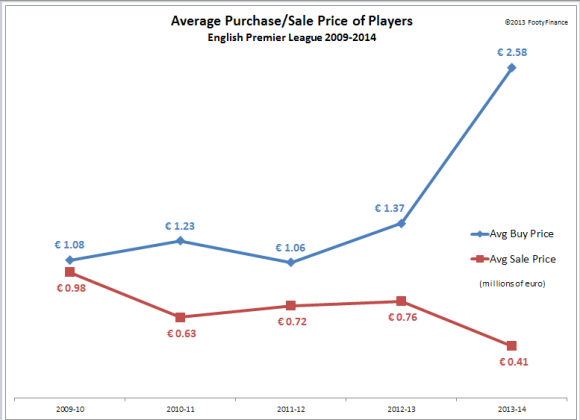 EPL 2013-14 - Avg Prices