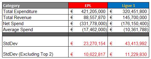 EPL 2013-14 - EPL v Ligue1