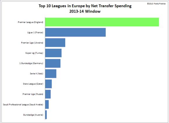 EPL 2013-14 - Net Spend 10 Ten