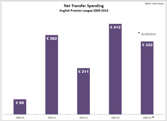 EPL 2013-14 - Net Spend
