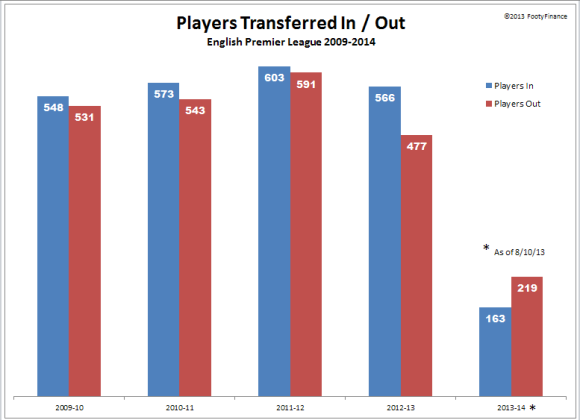 EPL 2013-14 - Player movement