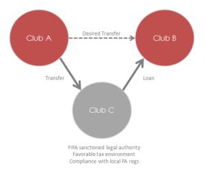 bridge transfer diagram