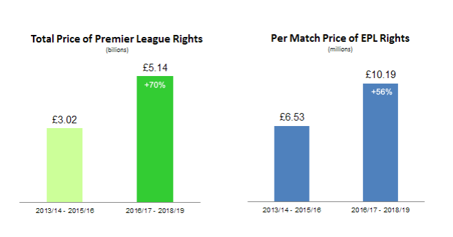 EPL Rights 201617 - 201819