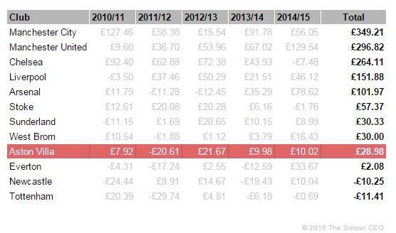 EPL Net Spend 2010-2015